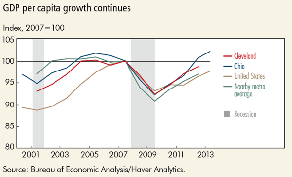 GDP per capita growth continues
