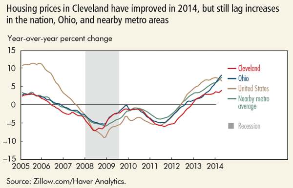 Housing prices in Cleveland have improved in 2014, but still lag increases in the nation, Ohio, and nearby metro areas