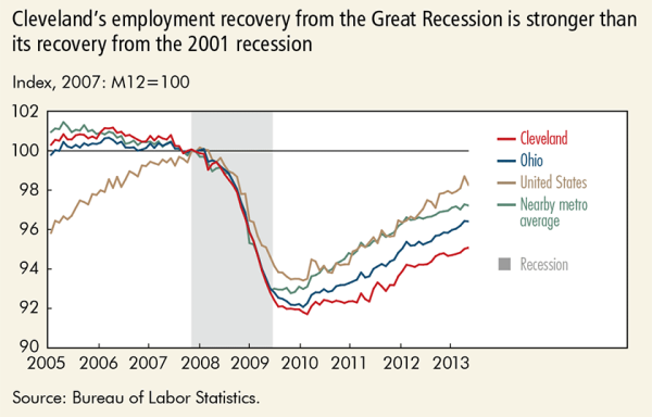 Cleveland's employment recovery from the Great Recession is stronger than its recovery from the 2001 recession