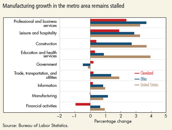 Manufacturing growth in the metro area remains stalled