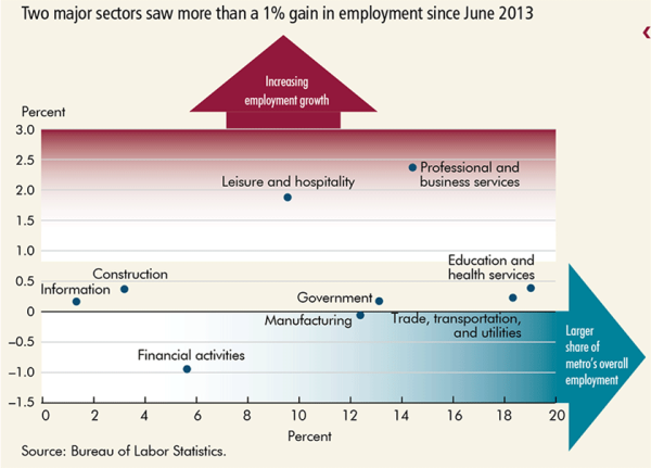 Two major sectors saw more than a 1% gain ini employment since June 2013