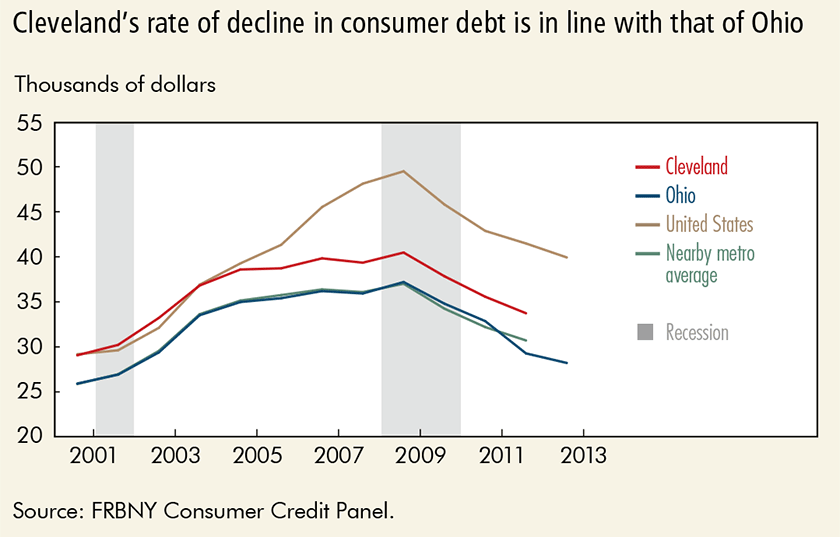 Cleveland's rate of decline in consumer debt is in line with that of Ohio