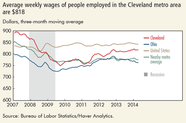 Average weekly wages of people employed in the Cleveland metro area are $818