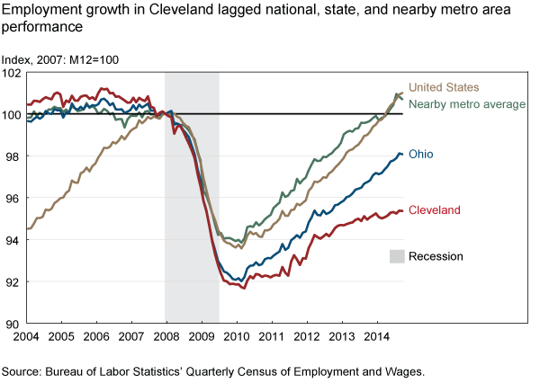 Employment growth in Cleveland lagged national, state, and nearby metro area performance