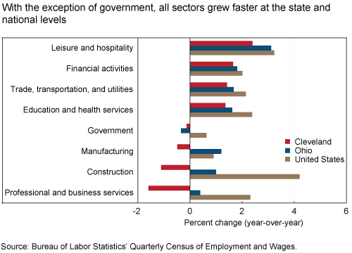 With the exception of government, all sectors grew faster at the state and national levels