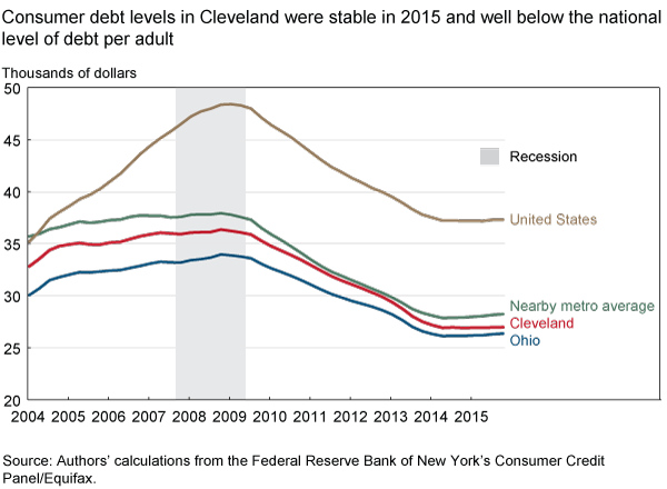 Consumer debt levels in Cleveland were stable in 2015 and well below the national level of debt per adult
