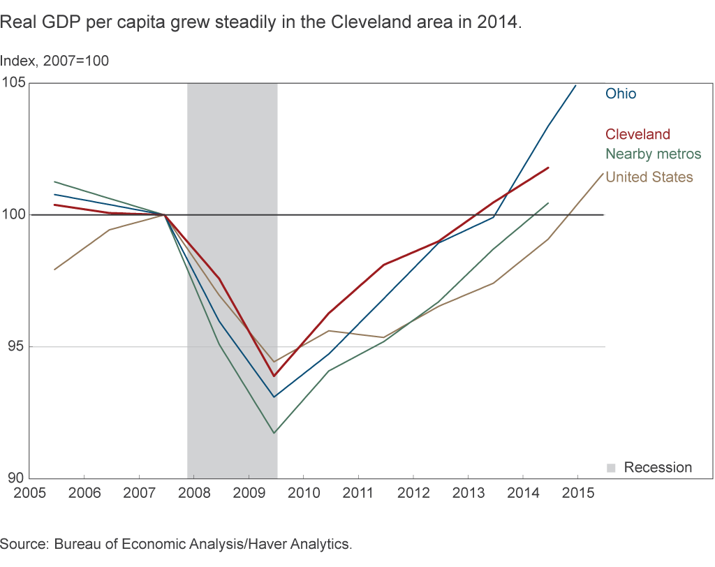 Real GDP per capita grew steadily in the Cleveland area in 2014