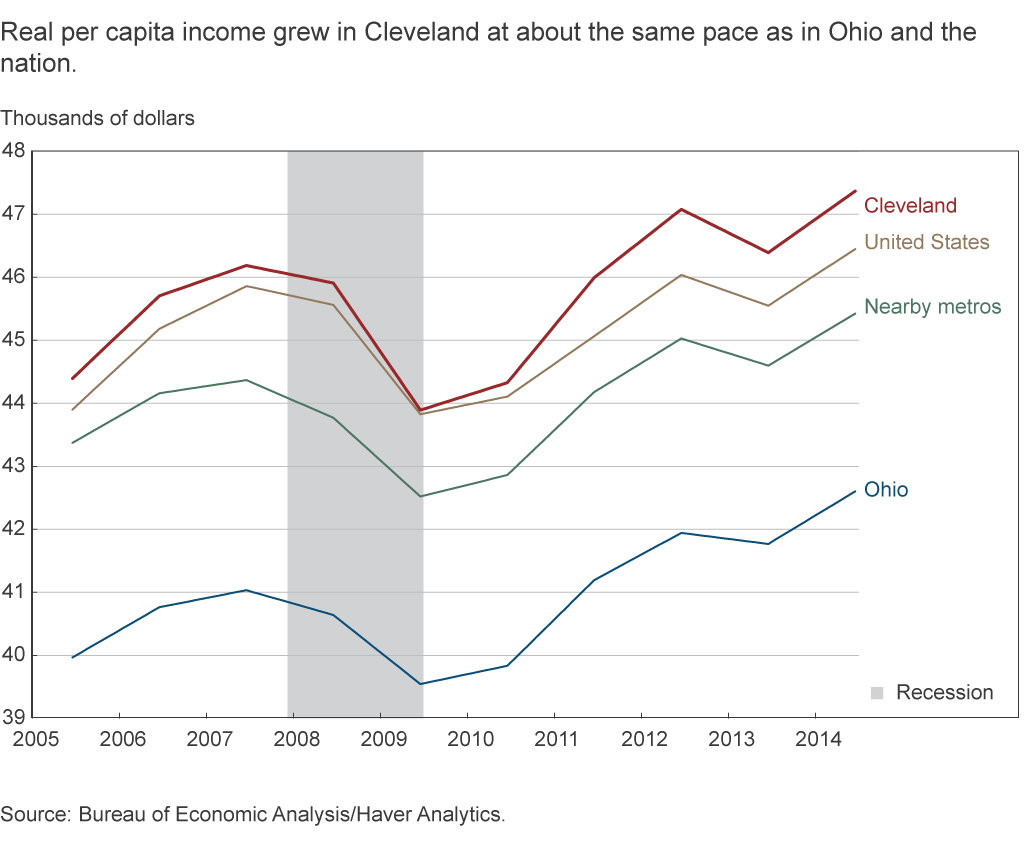 Real per capita income grew in Cleveland at about the same pace as in Ohio and the nation