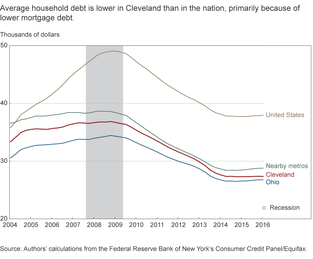 Average household debt is lower in Cleveland than in the nation, primarily because of lower mortgage debt