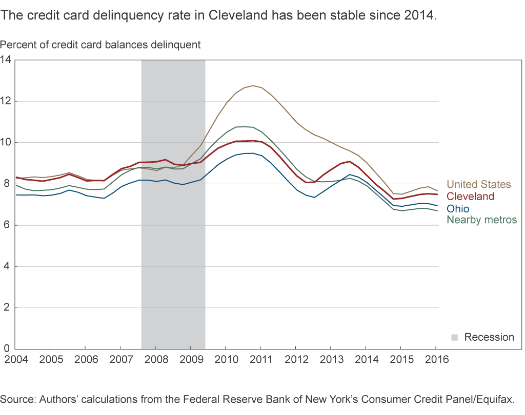 The credit card delinquency rate in Cleveland has been stable since 2014
