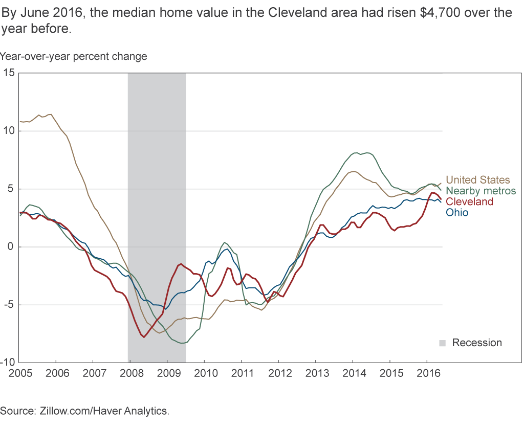 By June 2016, the median home value in the Cleveland area had risen $4,700 over the year before