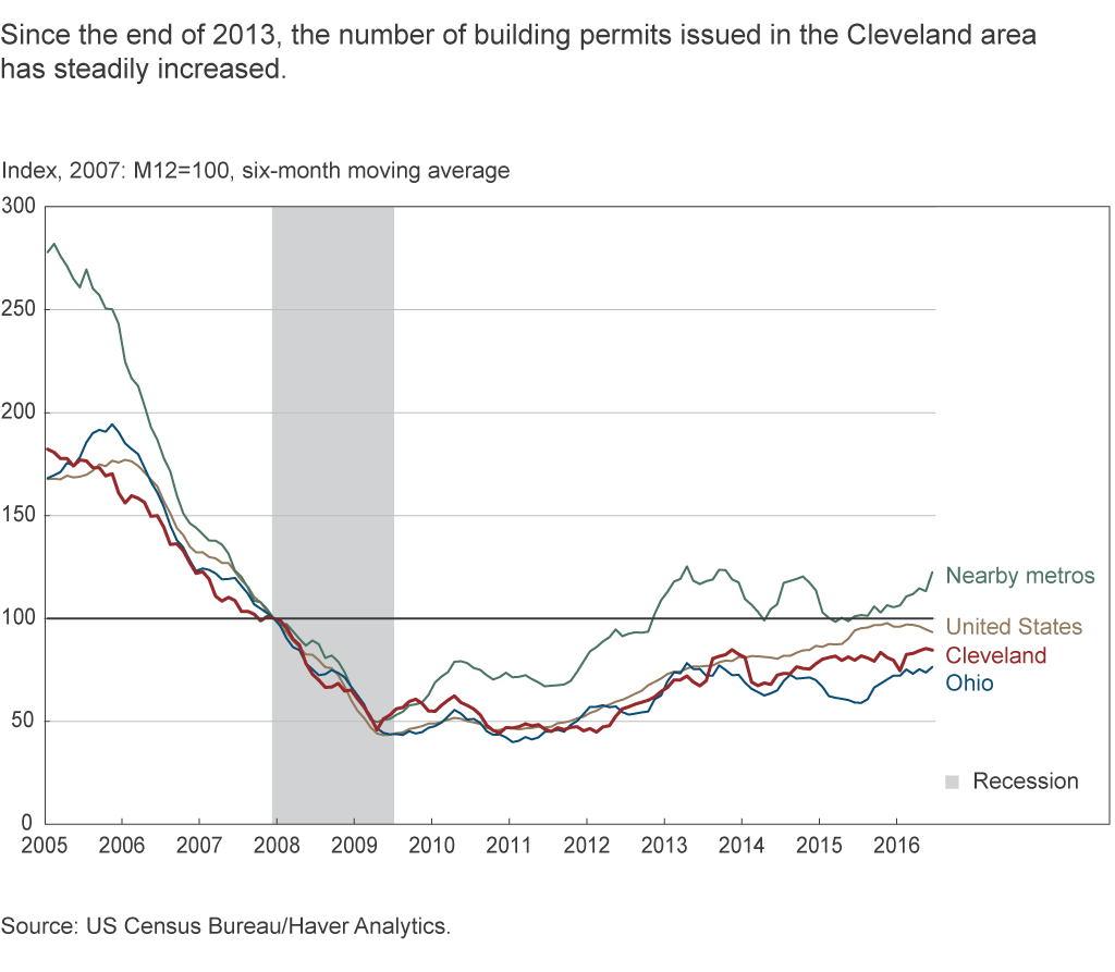 Since the end of 2013, the number of building permits issued in the Cleveland area has steadily decreased