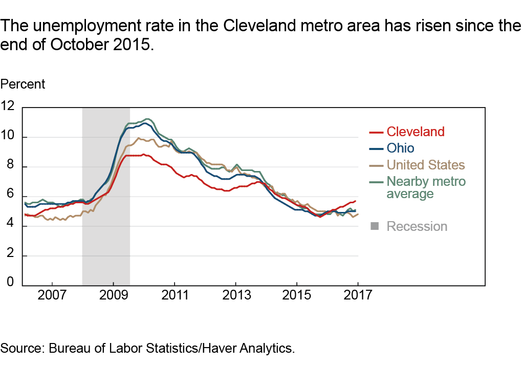 The unemployment rate in the Cleveland metro area has risen since the end of October 2015