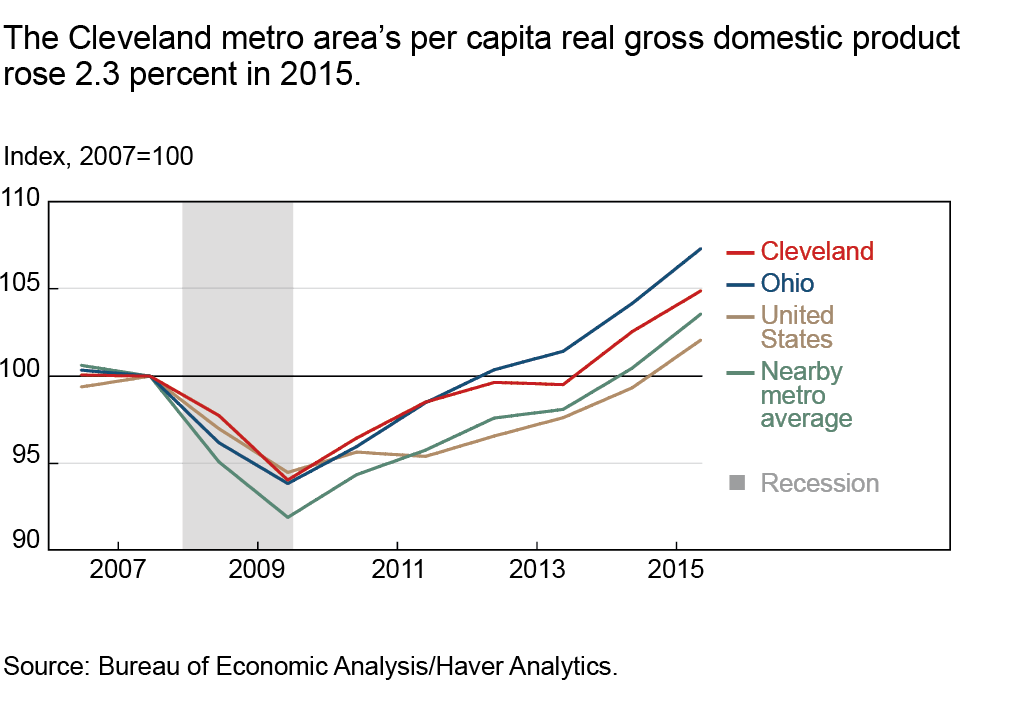 The Cleveland metro area's per capita real gross domestic product rose 2.3 percent in 2015