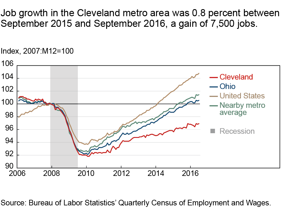 Job growth in the Cleveland metro area was 0.8 percent between September 2015 and September 2016, a gain of 7,500 jobs