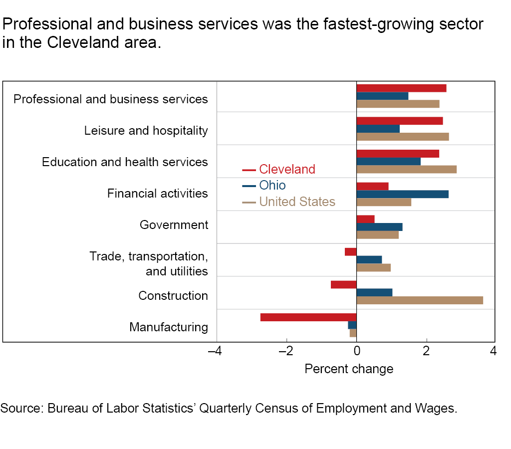 Professional and business services was the fastest-growing sector in the Cleveland area