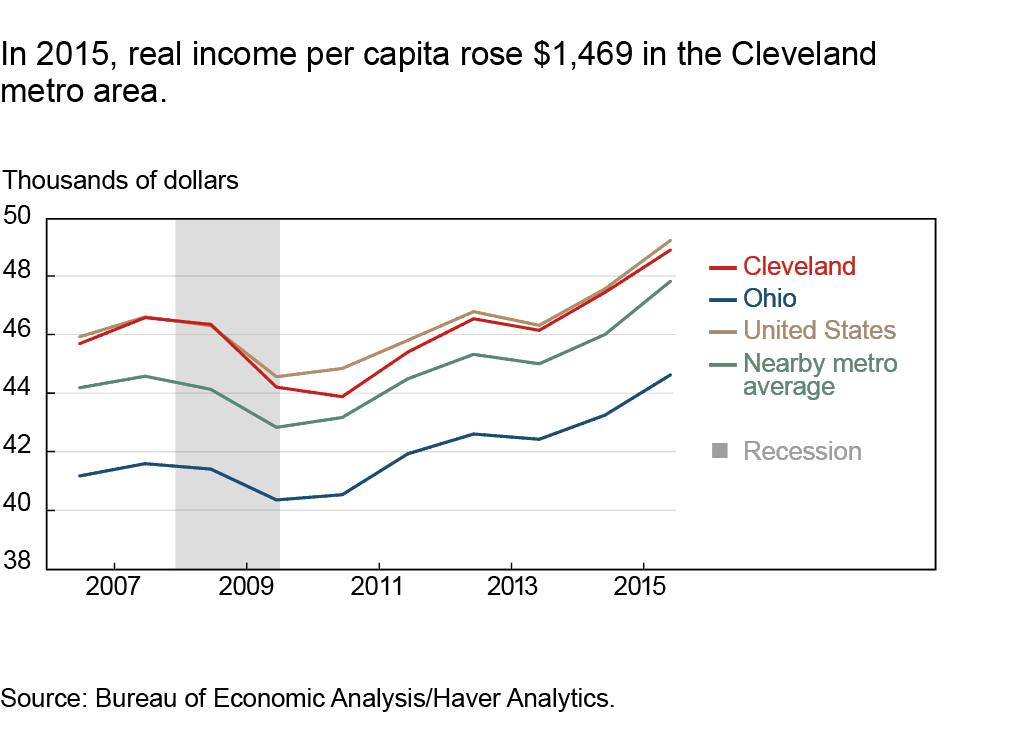In 2015, real income per capita rose $1,469 in the Cleveland metro area
