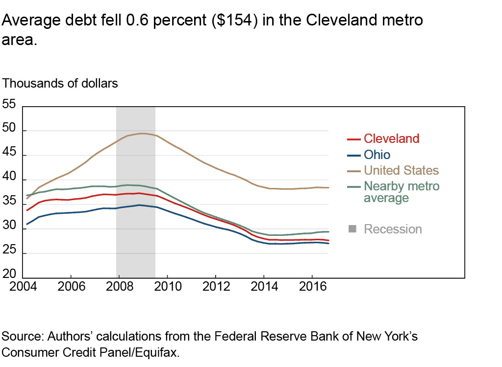 Average debt fell 0.6 percent ($154) in the Cleveland metro area