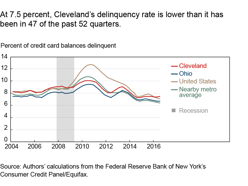 At 7.5 percent, Cleveland's delinquency rate is lower than it has been in 47 of the past 52 quarters