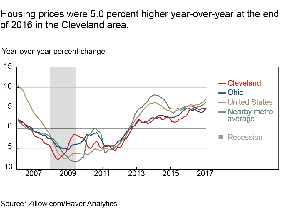 Housing prices were 5.0 percent higher year-over-year at the end of 2016 in the Cleveland area