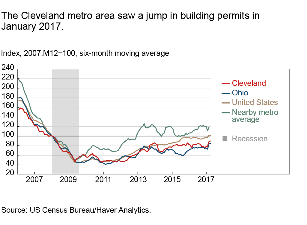 The Cleveland metro area saw a jump in building permits in January 2017