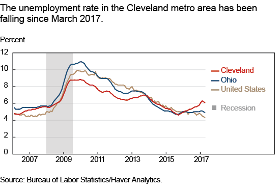 The unemployment rate in the Cleveland metro area has been falling since March 2017.