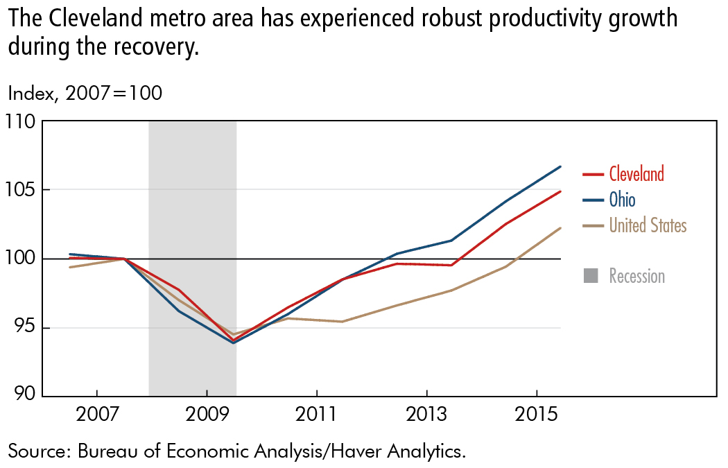 The Cleveland metro area has experienced robust productivity growth during the recovery.
