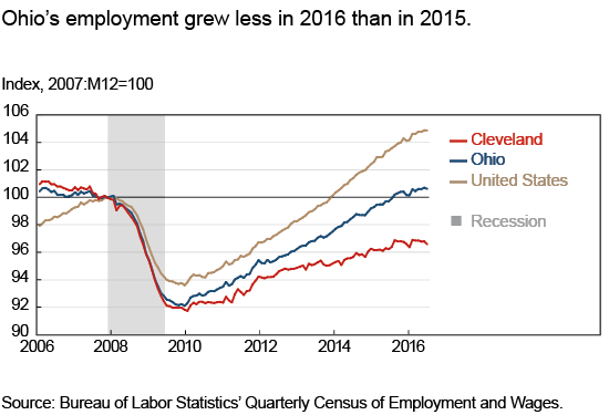 Ohio's 2016 employment grew less in 2016 than in 2015.