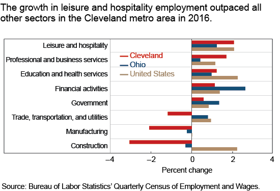 The growth in leisure and hospitality employment outpaced all other sectors in the Cleveland metro area in 2016.