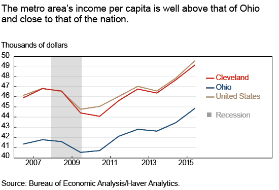 The metro area's income per capita is well above that of Ohio and close to that of the nation.