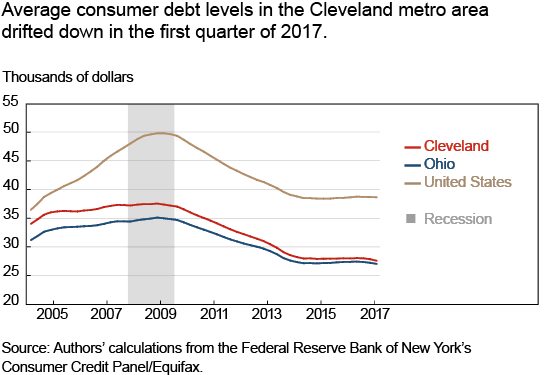 Average consumer debt levels in the Cleveland metro area drifted down in the first quarter of 2017.