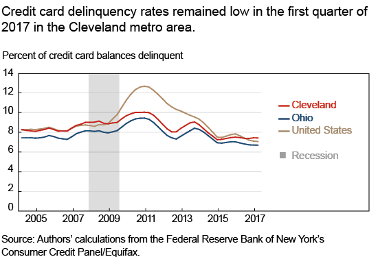 Credit card delinquency rates remained low in the first quarter of 2017 in the Cleveland metro area.