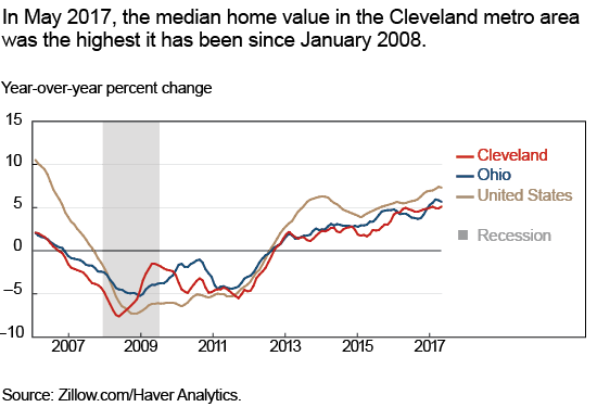 In May 2017, the median home value in the Cleveland metro area was the highest it has been since January 2008.