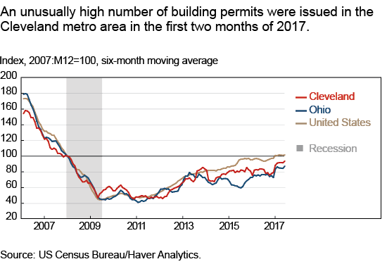 An unusually high number of building permits were issued in the Cleveland metro area in the first two months of 2017.