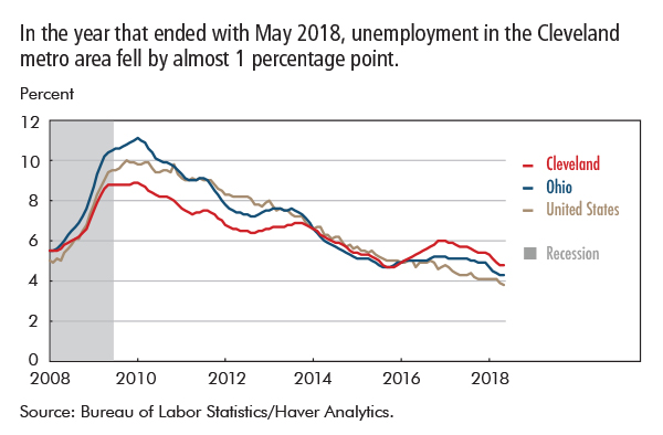In the year that ended with May 2018, unemployment in the Cleveland metro area fell by almost 1 percentage point.
