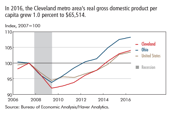 In 2016, the Cleveland metro area's real gross domestic product per capita grew 1.0 percent to $65,514.