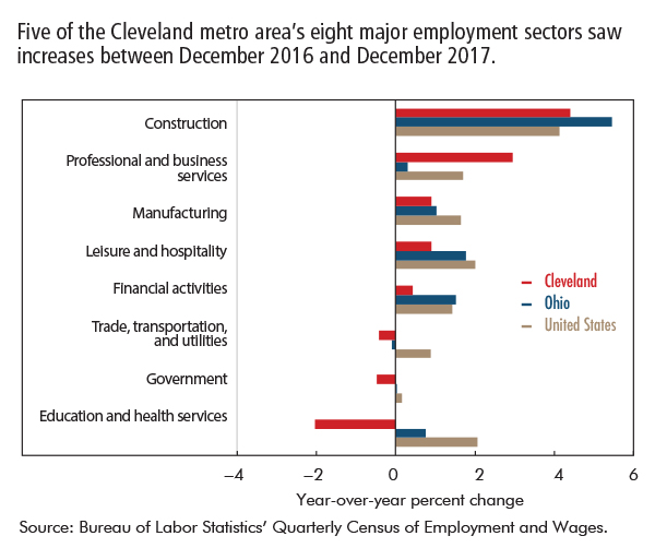 Five of the Cleveland metro area's eight major employment sectors saw increases between December 2016 and December 2017.