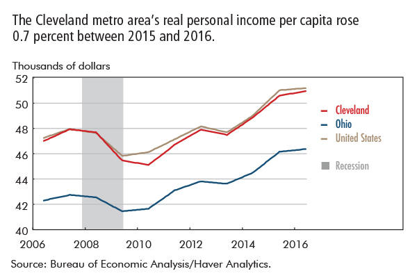 The Cleveland metro area's real personal income per capita rose 0.7 percent between 2015 and 2016.