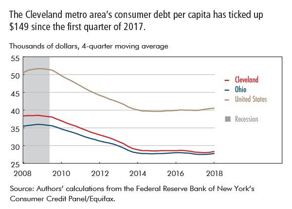 The Cleveland metro area's consumer debt per capita has ticked up $149 since the first quarter of 2017.