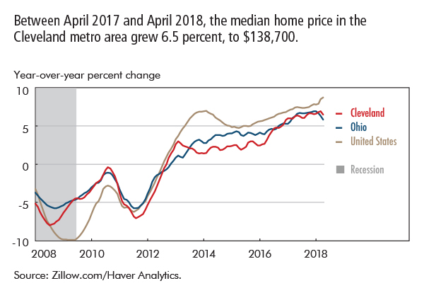Between April 2017 and April 2018, the median home price in the Cleveland metro area grew 6.5 percent, to $138,700.