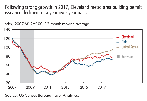 Following strong growth in 2017, Cleveland metro area building permit issuance declined on a year-over-year basis.