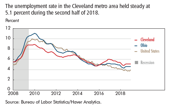 The unemployment rate in the Cleveland metro area held steady at 5.1 percent during the second half of 2018.