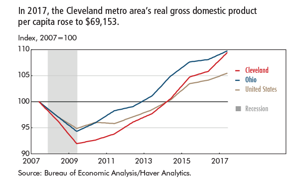 In 2017, the Cleveland metro area's real gross domestic product per capita rose to $69,153.