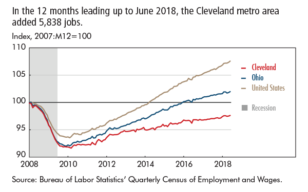 In the 12 months leading up to June 2018, the Cleveland metro area added 5,838 jobs.