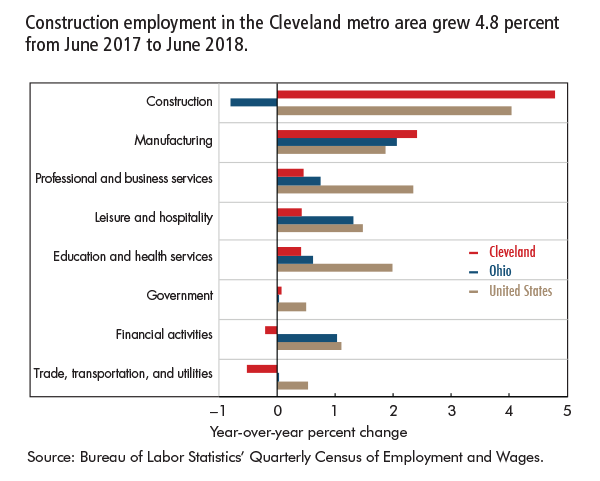Construction employment in the Cleveland metro area grew 4.8 percent from June 2017 to June 2018.