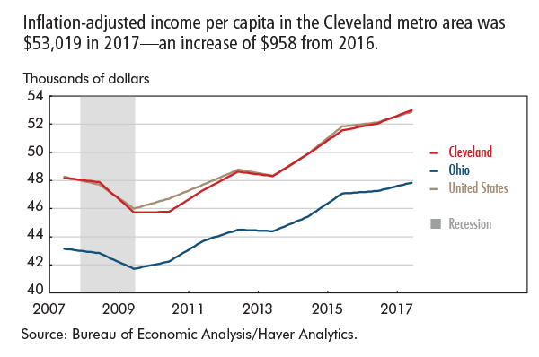 Inflation-adjusted income per capita in the Cleveland metro area was $53,019 in 2017—an increase of $958 from 2016.