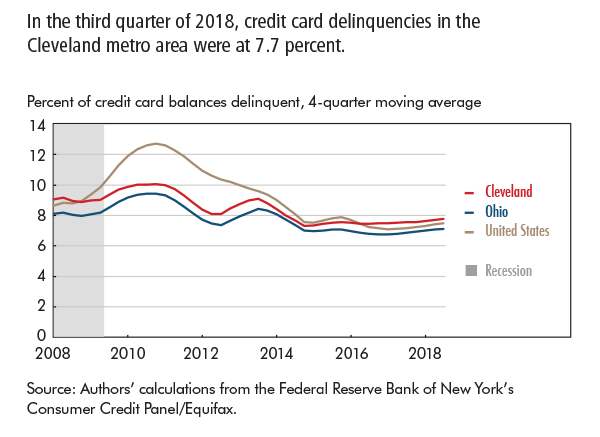 In the third quarter of 2018, credit card delinquencies in the Cleveland metro area were at 7.7 percent.