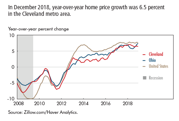 In December 2018, year-over-year home price growth was 6.5 percent in the Cleveland metro area.