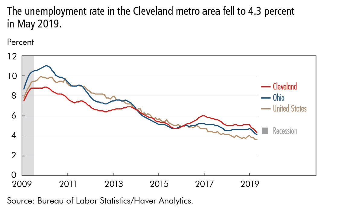 The unemployment rate in the Cleveland metro area fell to 4.3 percent in May 2019.