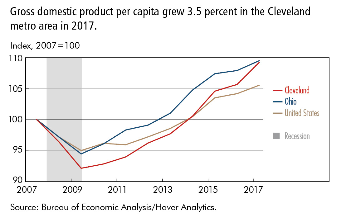 Gross domestic product per capita grew 3.5 percent in the Cleveland metro area in 2017.